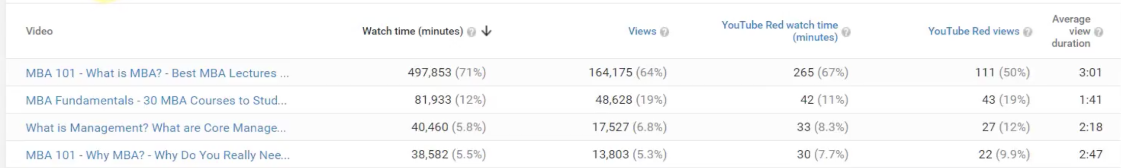 How to Read Youtube Analytics-11