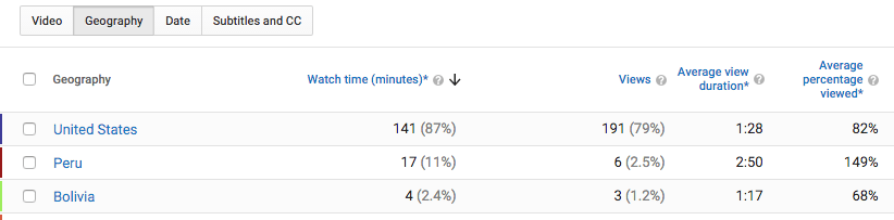 How to Read Youtube Analytics-16