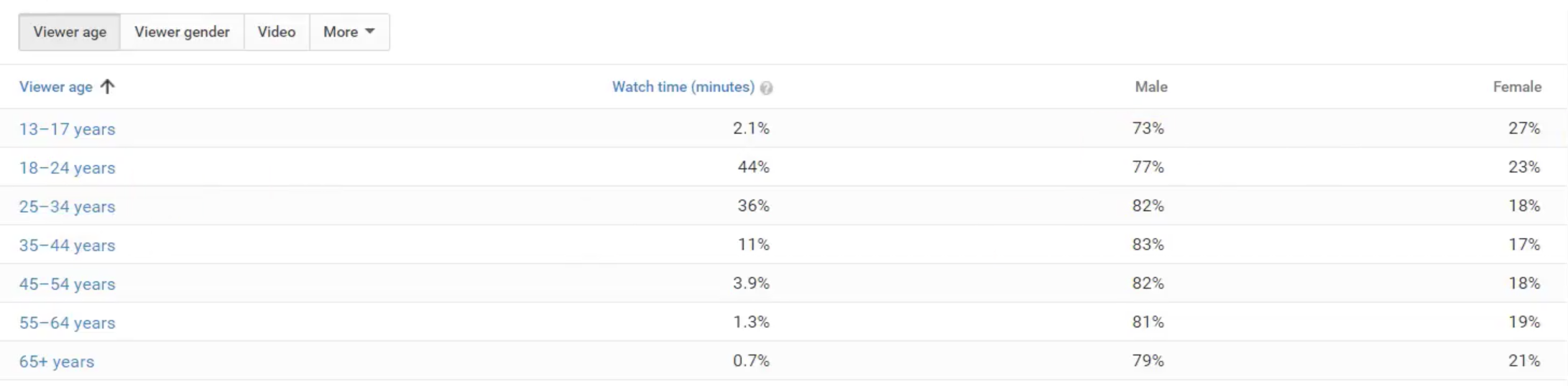 How to Read Youtube Analytics-18