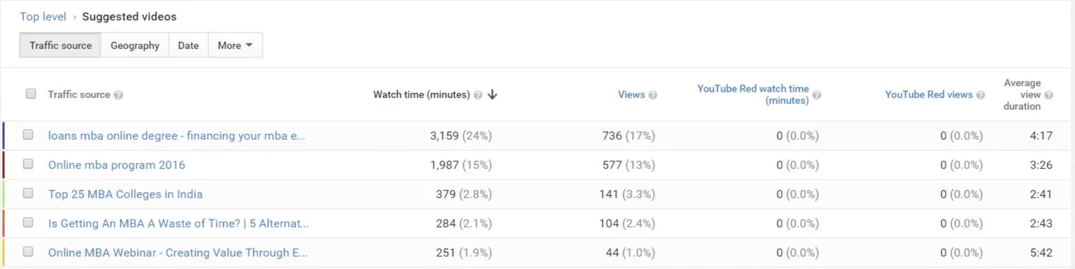How to Read Youtube Analytics-21
