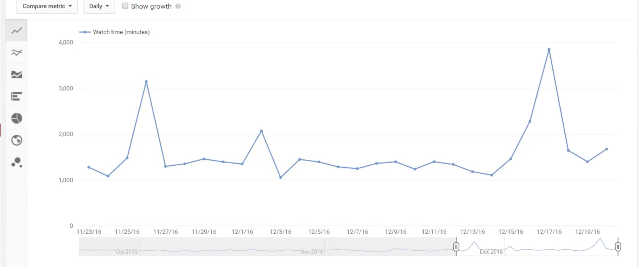 How to Read Youtube Analytics-25
