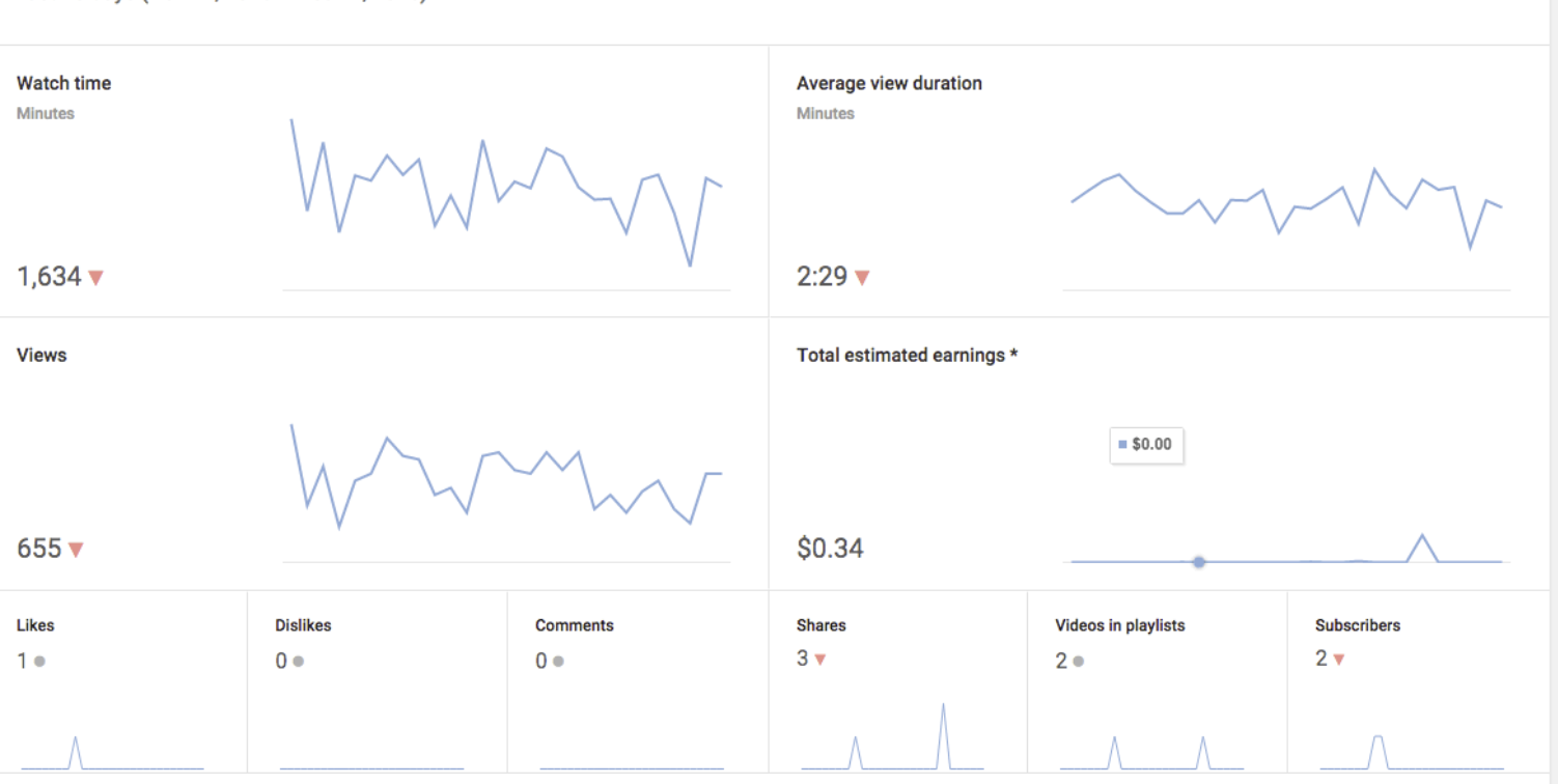 How to Read Youtube Analytics -3